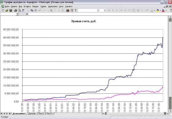 График динамики счета по проведенным сделкам, вывод в Excel