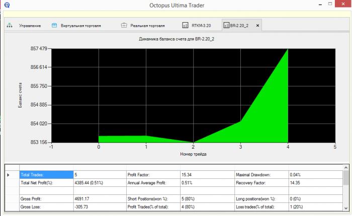 График и статистический отчет, включая: Net Profit, MDD, Profit Factor и др.